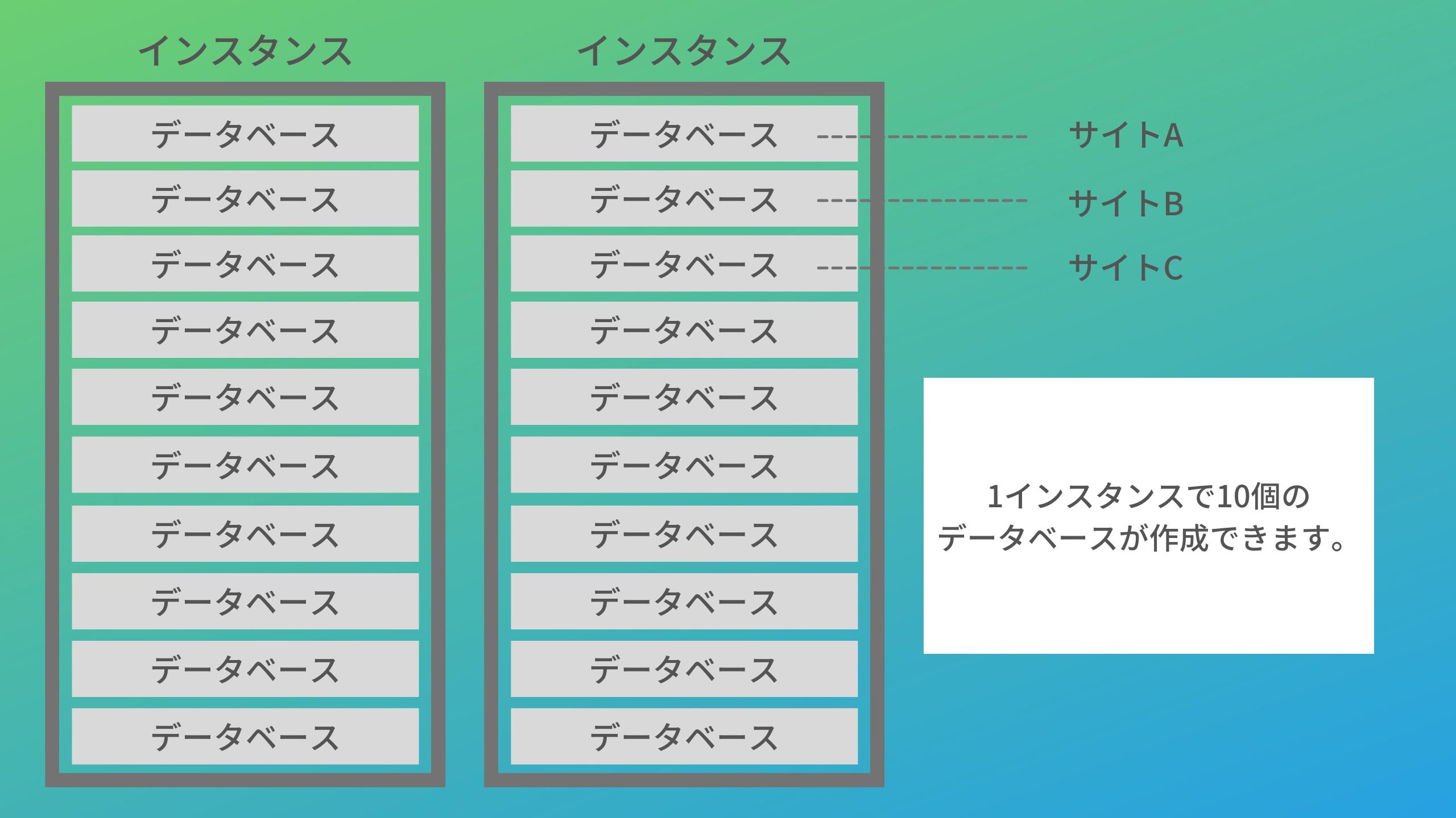 インスタンスデータベースの関係